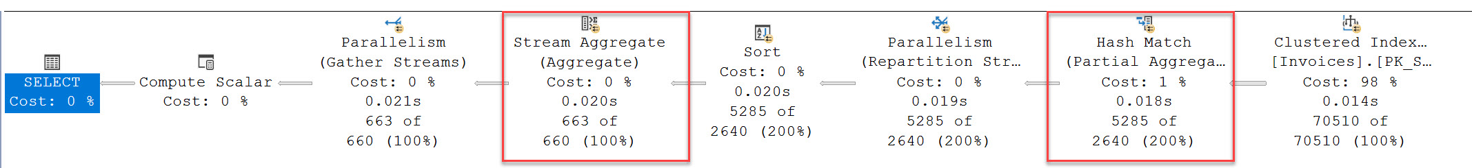 SQL SERVER - Stream Aggregate and Hash Aggregate Stream Aggregate1