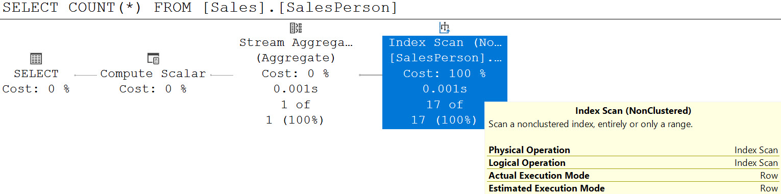 SQL SERVER - COUNT(*) and Index Used countscan2