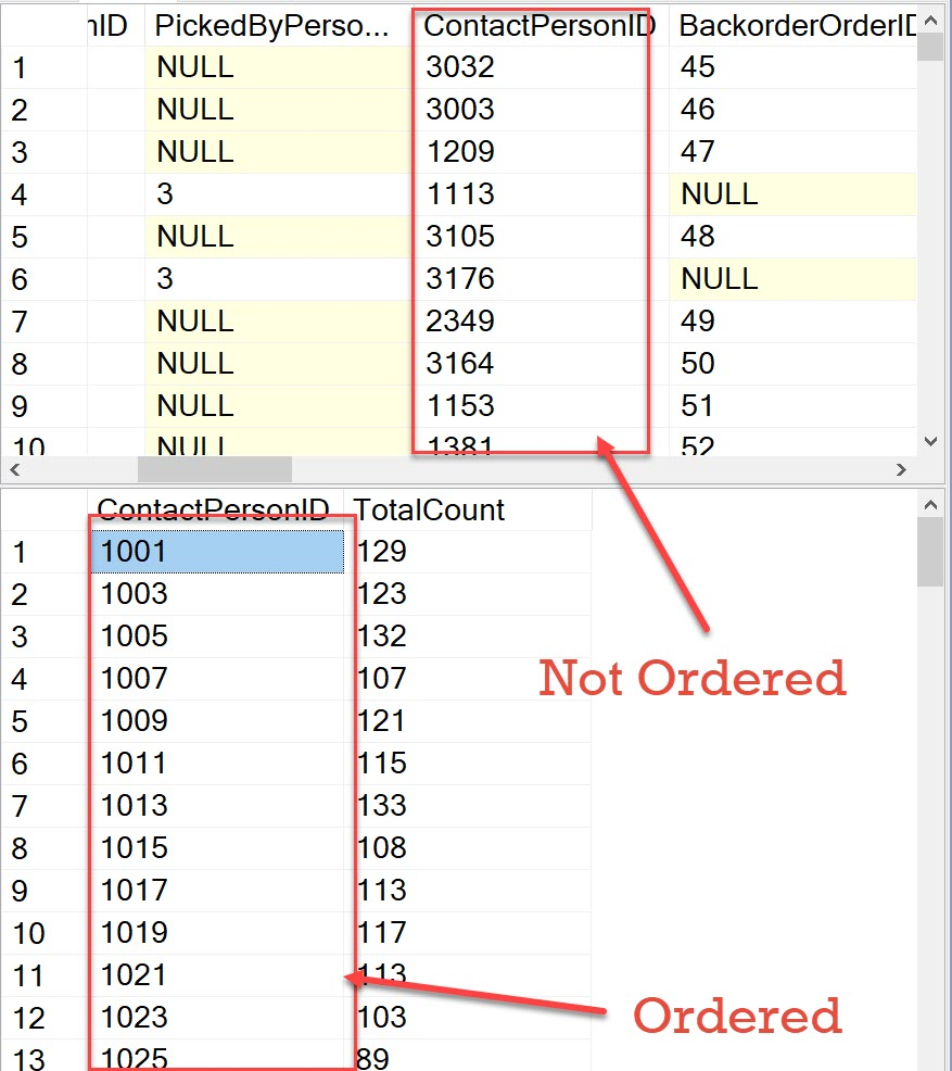 SQL SERVER - Group By Orders Data by Columns Ascending ordered2