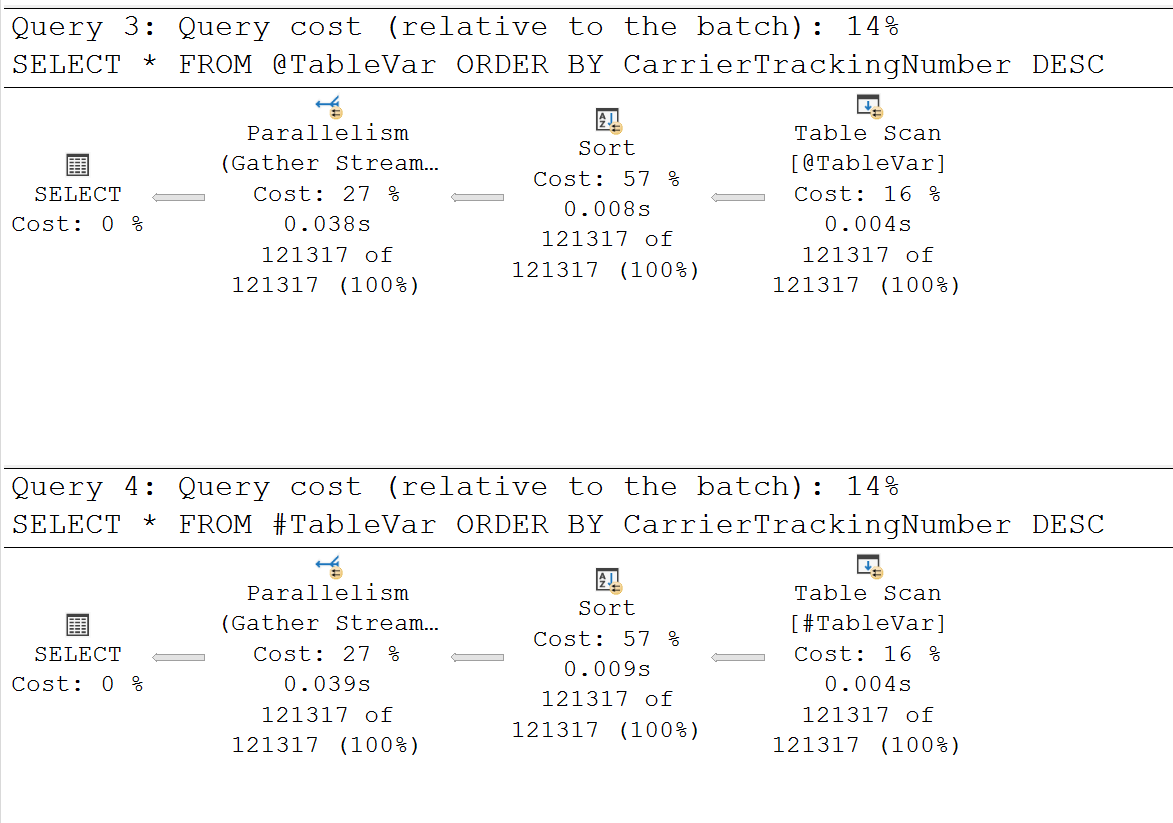 SQL SERVER - Table Variables, Temp Tables and Parallel Queries parallelqueries