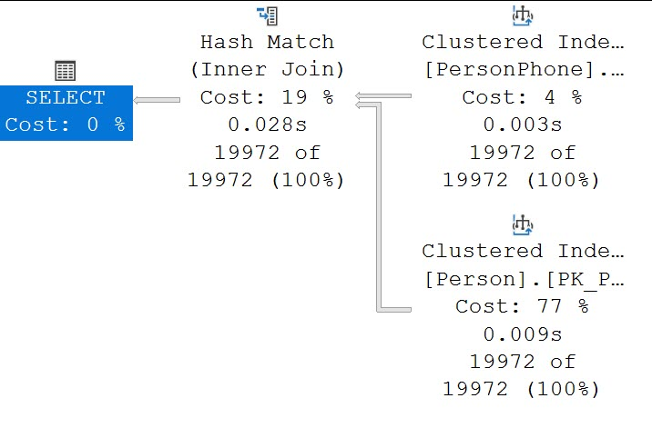 SQL SERVER - Change Join Type for Query queryhash
