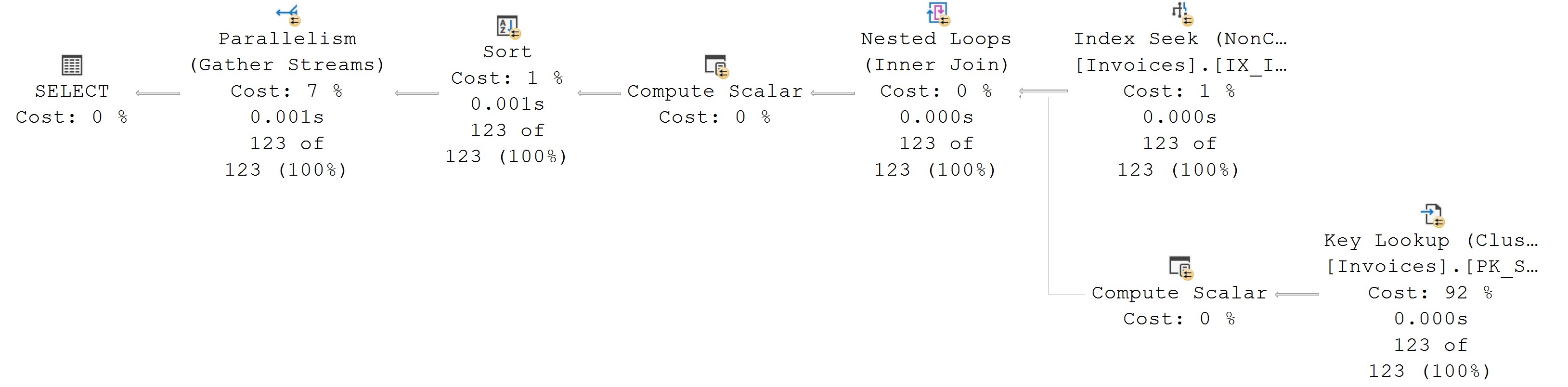 SQL SERVER - Using Query Hint ENABLE_PARALLEL_PLAN_PREFERENCE queryhint2