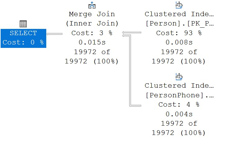 SQL SERVER - Change Join Type for Query querymerge