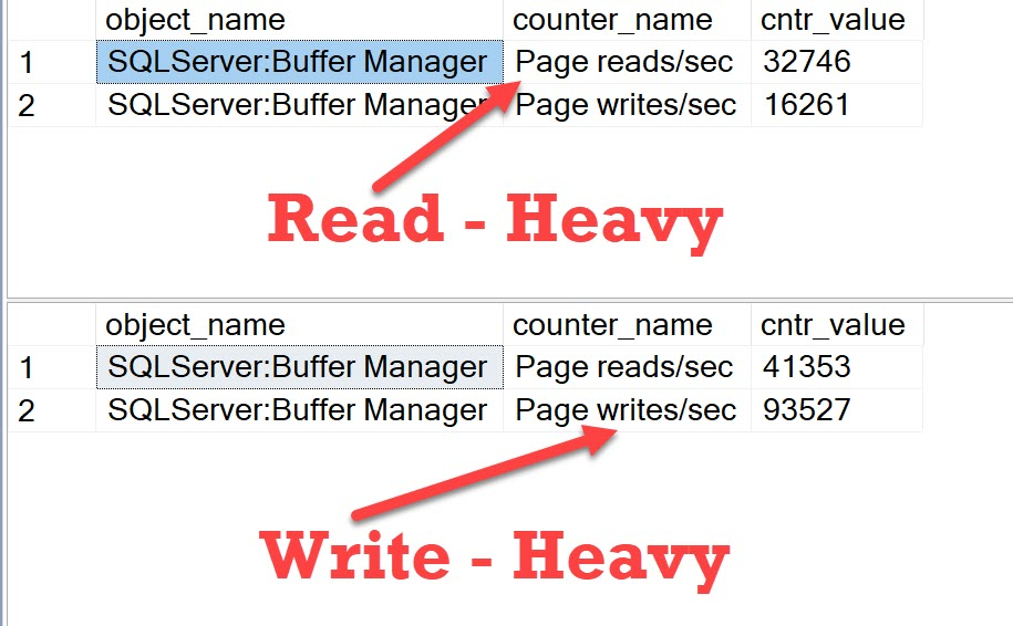 SQL SERVER - Identify Read Heavy Workload or Write Heavy Workload Type by Counters readwriteworkload