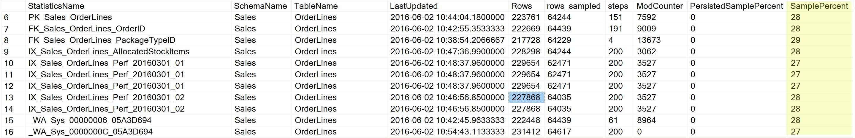 SQL SERVER - Persisting Sample Percentage for Statistics - PERSIST_SAMPLE_PERCENT samplepercent
