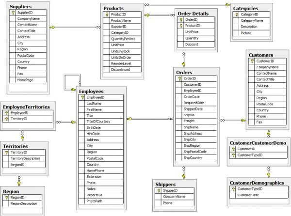 All Articles Northwind_diagram-600x446