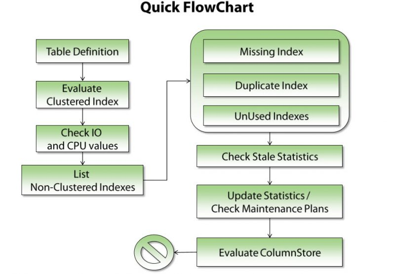 SQL SERVER - Index Optimization CheckList indexchecklist-800x555