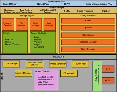 Sql Server - Generic Architecture Image