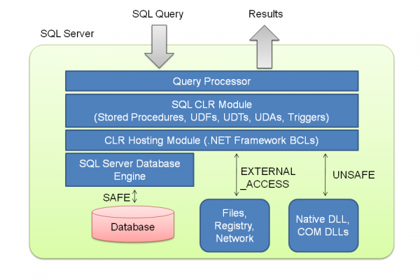 an introduction to the sql server 2005 How to work with sql server express to add database  sql injection defense sql 2005 1  this introduction covers the questions and terminology.