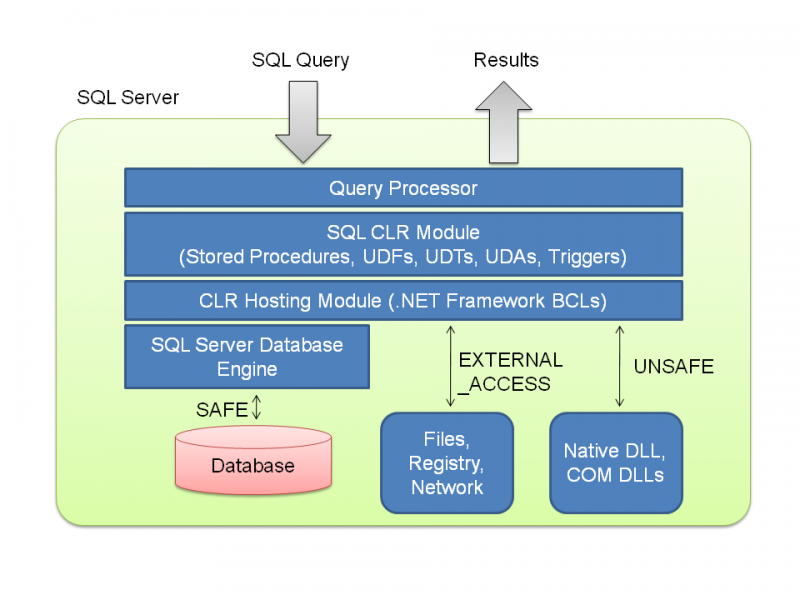 SQL SERVER - 2005 - What is CLR? sqlclr-800x600