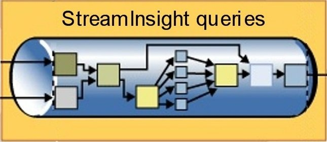 SQL SERVER - StreamInsight and SQL Server 2008 R2 StreamInsight-Queries