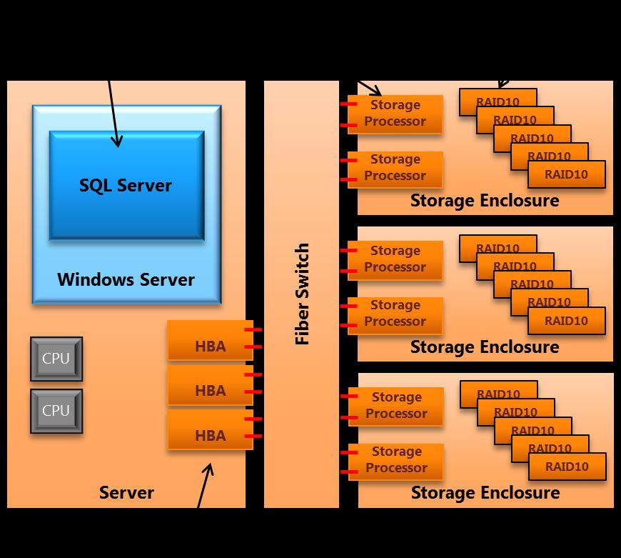 Sql server date in Sydney