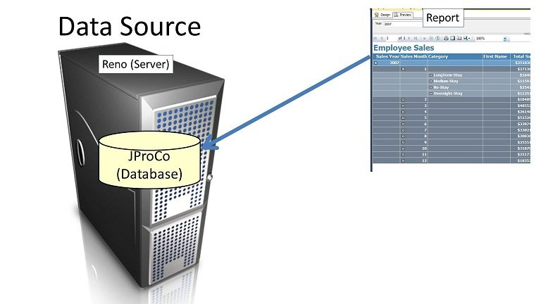 SQL SERVER - Data Sources and Data Sets in Reporting