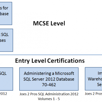 SQL SERVER - Introduction to Hierarchical Query using a