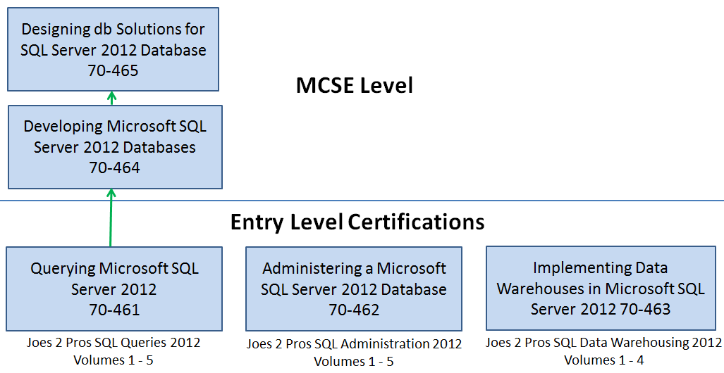 microsoft certification tree