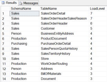 SQL SERVER – Walking the Table Hierarchy in Microsoft SQL Server Database – Notes from the Field #076