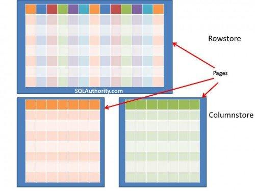 SQL SERVER - Updating Data into ColumnStore Index with SQL Server 2012 columnstore-500x375
