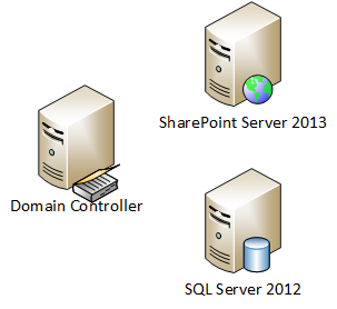 SQL Domain Controller - Interview Question of the Week #072 domaincontroller