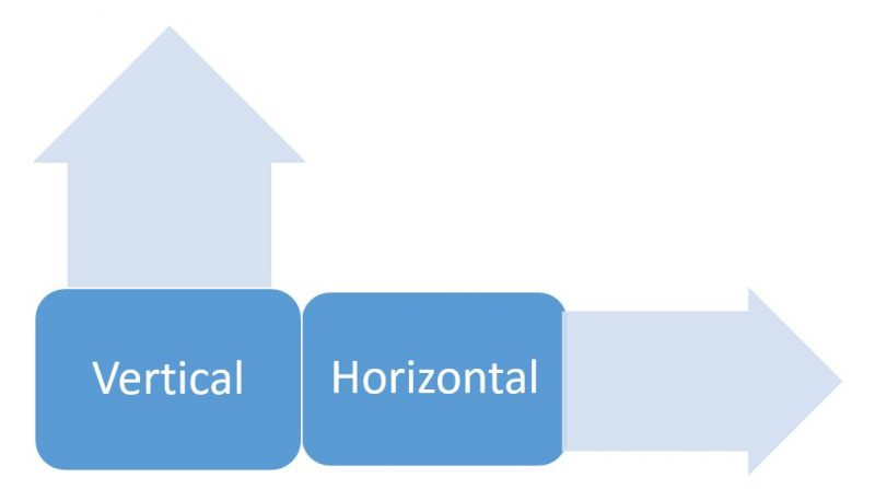 Understanding Database Scalability - Horizontal and Vertical Scalability Better Together scalability-vertical-horizontal-01-800x447