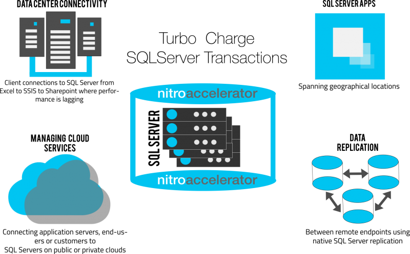 SQL SERVER - Identifying Application vs Network Performance Issues NitroAccelerator-800x497