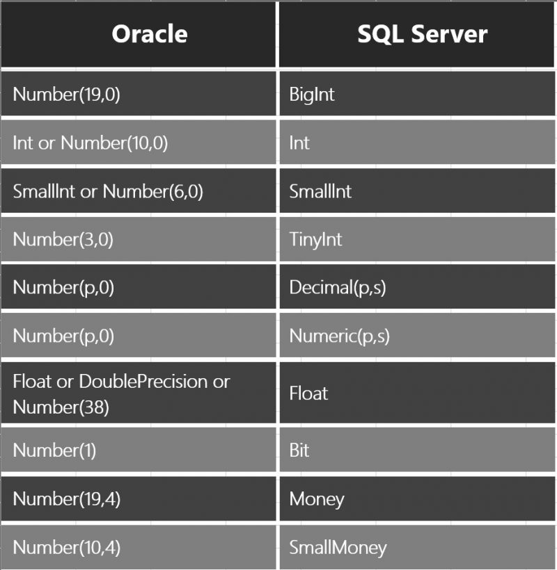 SQL SERVER to Oracle Numeric Datatype Mapping Oracle-Numeric-01-800x820