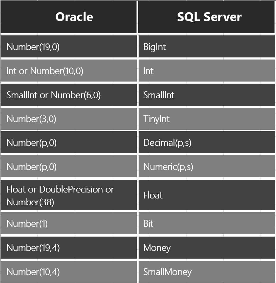 SQL SERVER to Oracle Numeric Datatype Mapping - SQL