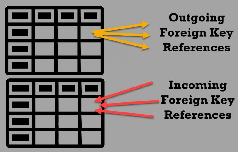 How Many Foreign Key Can You Have on A Single Table? - Interview Question of the Week #096 foreignkey-800x511