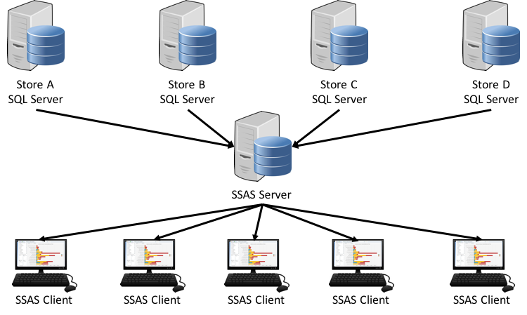 SQL SERVER - Analysis Services and the Network Performance ssasnetwork