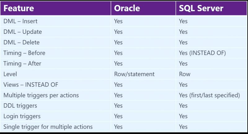 Oracle to SQL SERVER Migration - Triggers Used While Migration trigger-oracle-sql-01-800x432