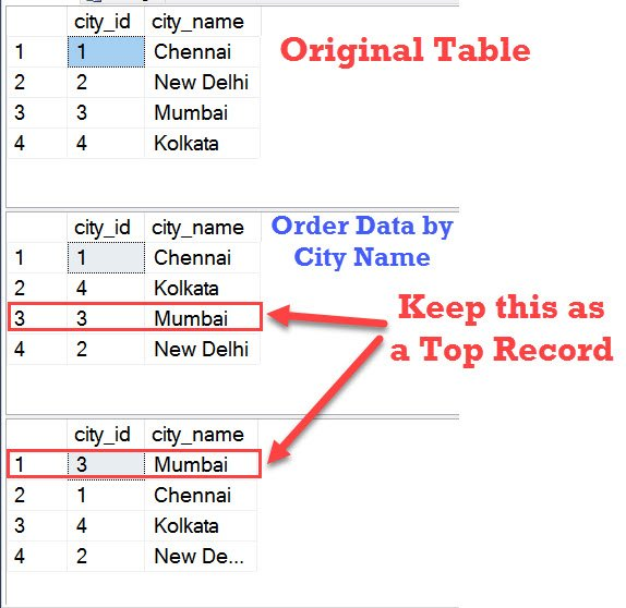 How to Keep Certain Records on Top While Ordering Data? - Interview Question of the Week #110 orderdata