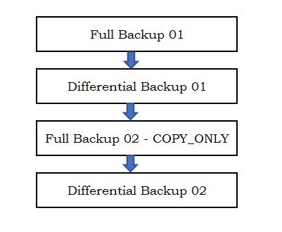 SQL SERVER - Msg 3136, Level 16 - This Differential Backup Cannot be Restored Because the Database has not Been Restored to the Correct Earlier State restore-error-diff-01