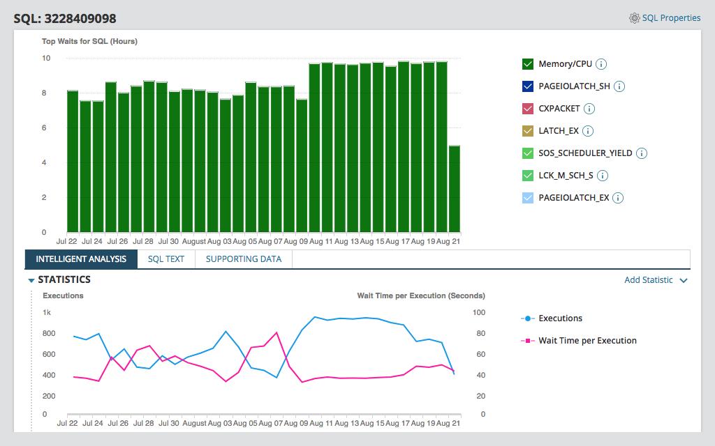 SQL Server Monitoring Week - Database Performance Analyzer DPA