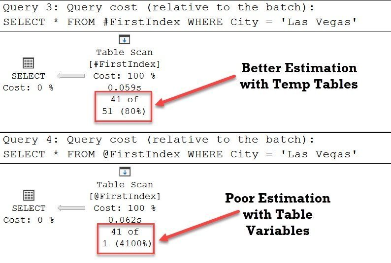 SQL SERVER - Table Variables or Temp Tables - Performance Comparison - SELECT selecttempvars