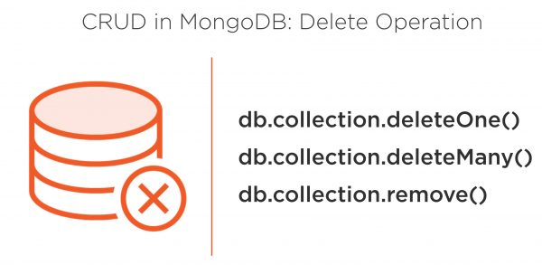 All Articles DeleteOperation-600x293