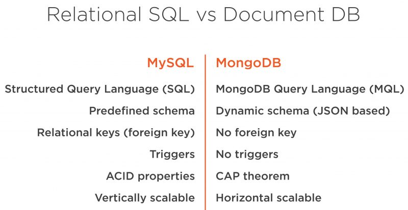 MongoDB Fundamentals - Mapping Relational SQL - Day 6 of 6 MappingRelationalSQL-800x413