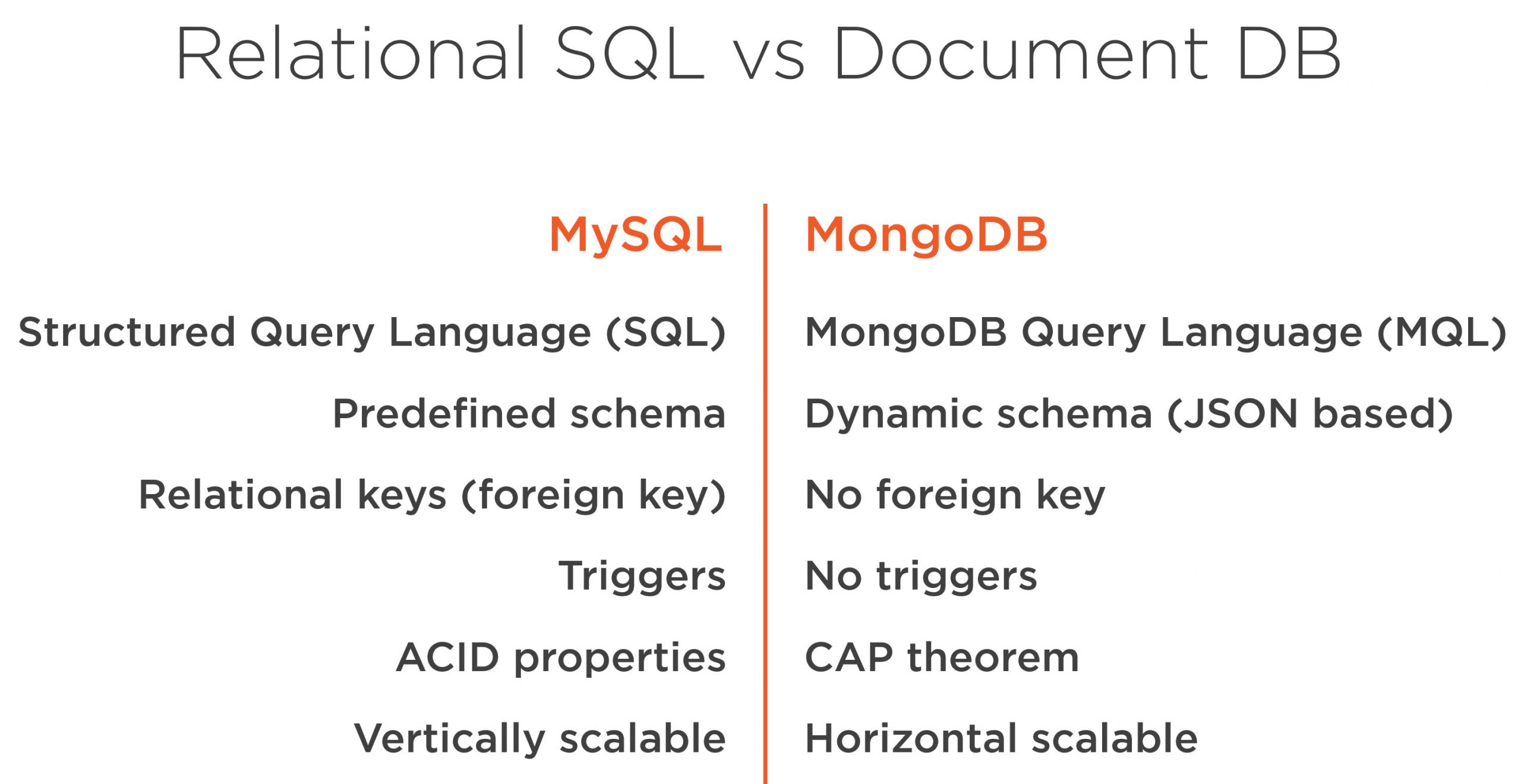 Mapping Relational SQL