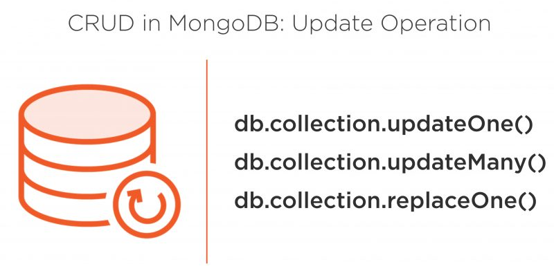 MongoDB Fundamentals - CRUD: Updating Objects - Day 4 of 6 UpdateOperation-800x392