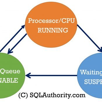 SQLOS Scheduler