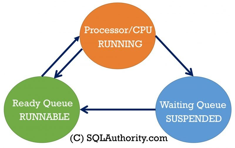 SQL SERVER - SQLOS Scheduler and the Process States SQLOS-Scheduler-800x506