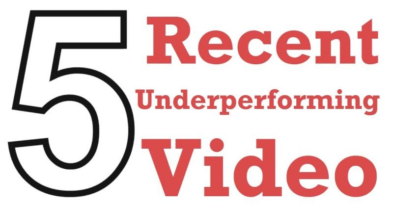 SQL SERVER - 5 Recent Underperforming Videos - Dec 2020 underperforming-800x422